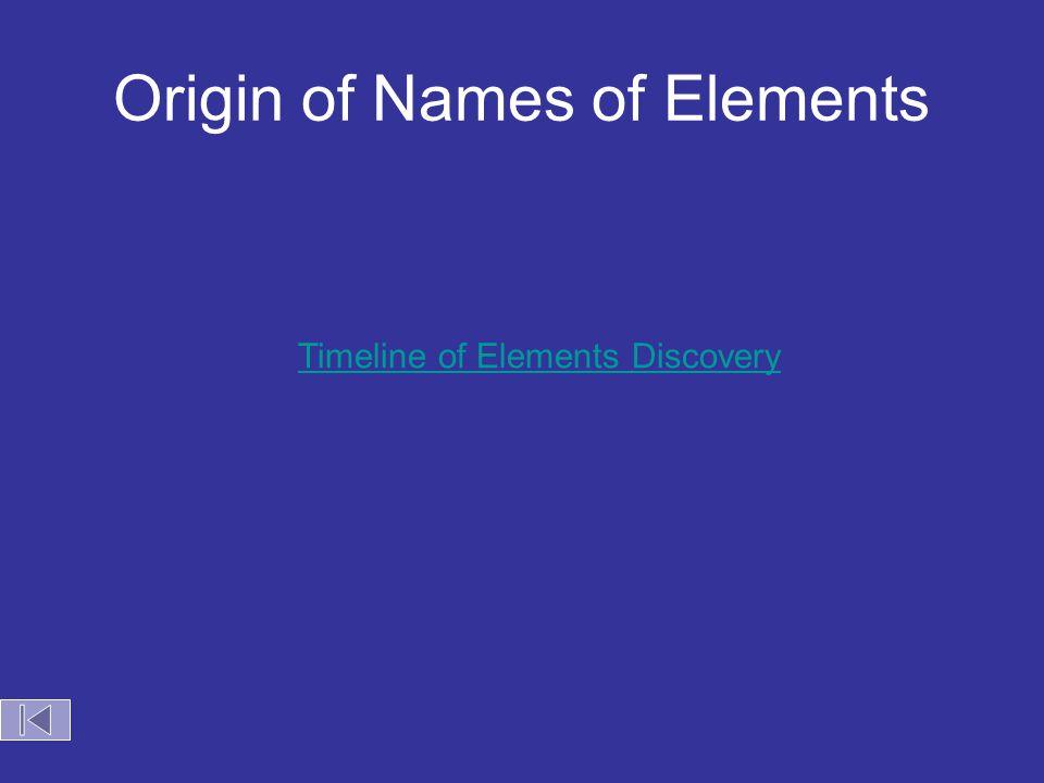 Origin of Names of Elements