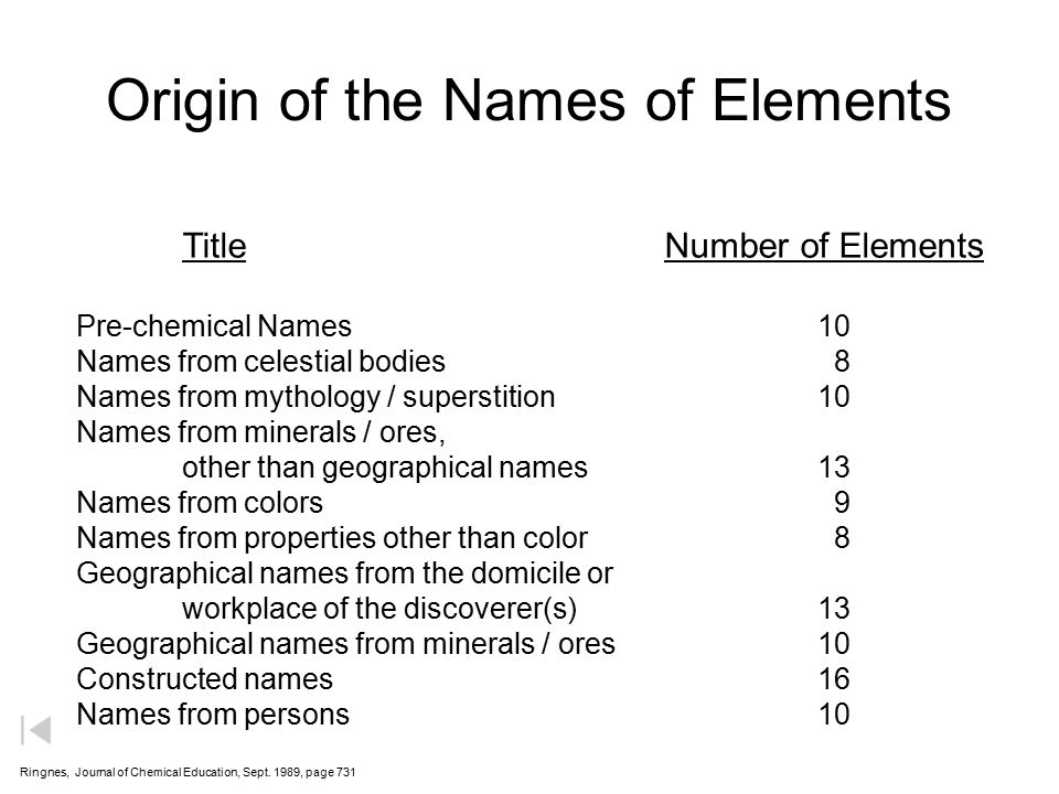 Origin of the Names of Elements