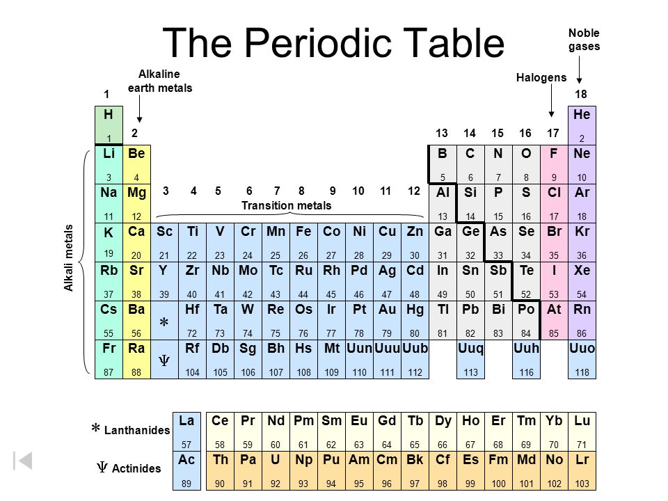 The Periodic Table * * Lanthanides Y Y Actinides Alkaline H He Li Be B