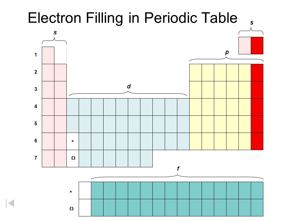 Electron Filling in Periodic Table