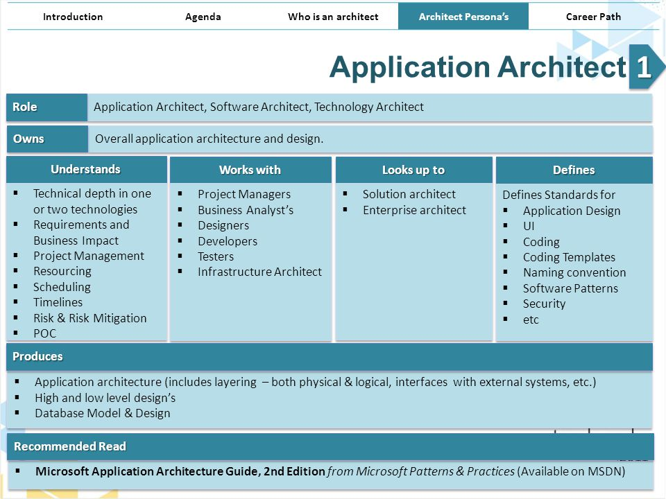 Architect Persona S Architecture Demystified Ppt