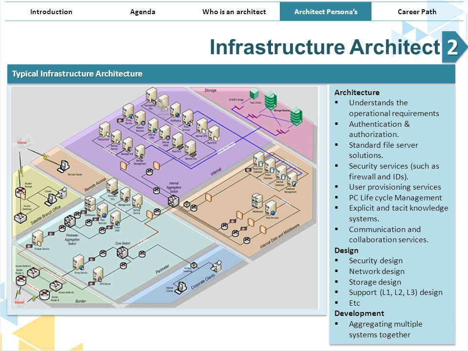 Infrastructure As Architecture : Architect persona s architecture demystified ppt