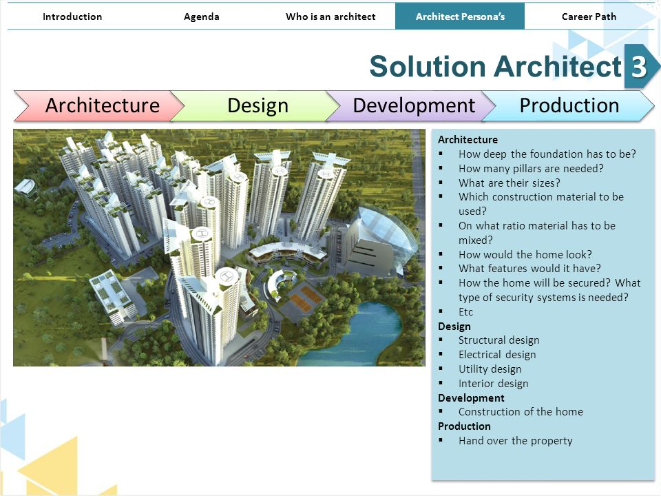 Solution Architect Design Development Production With Interior Career Path