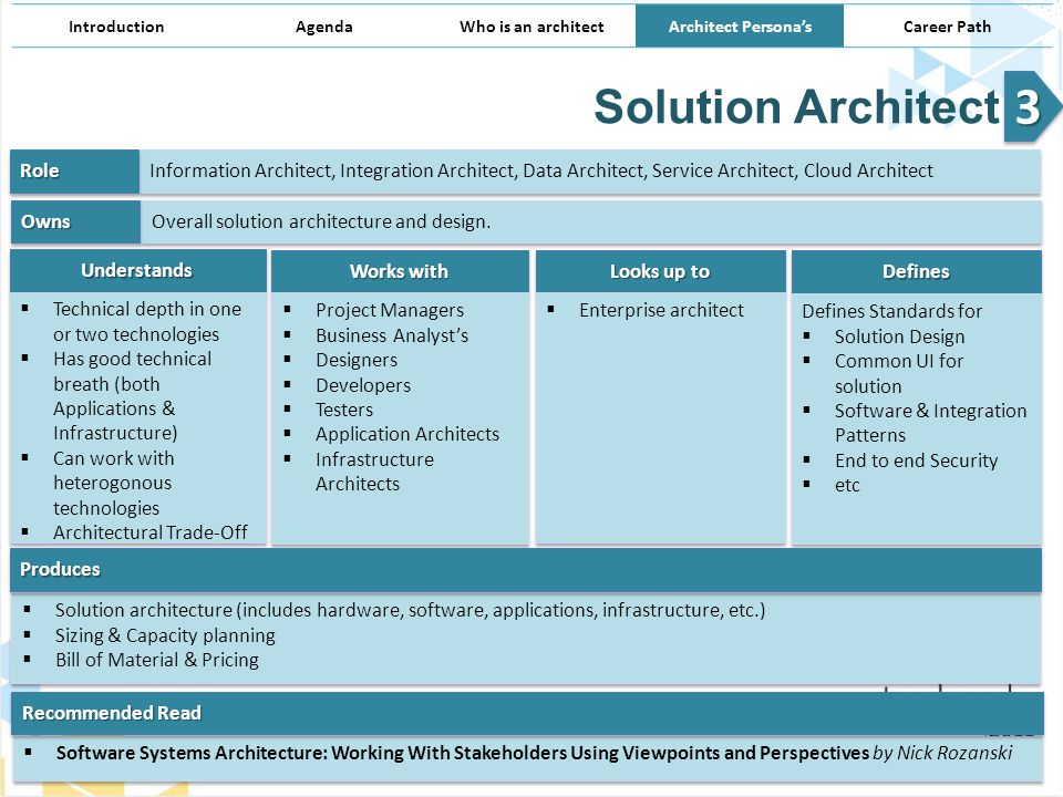 Architect persona s architecture demystified ppt for Solution architect