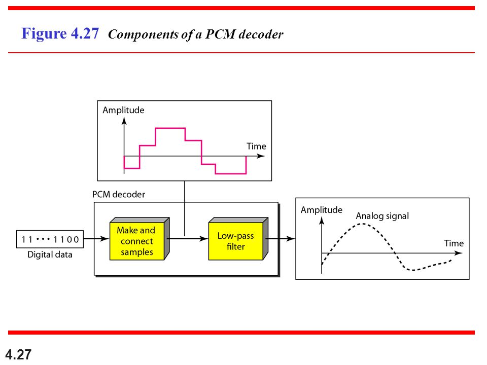 Figure 4.27 Components of a PCM decoder