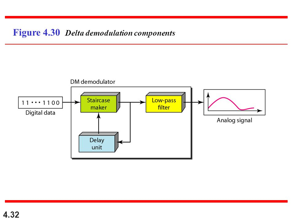 Figure 4.30 Delta demodulation components