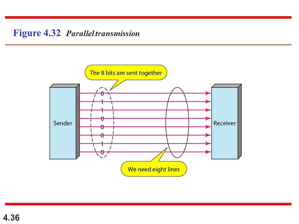 Figure 4.32 Parallel transmission