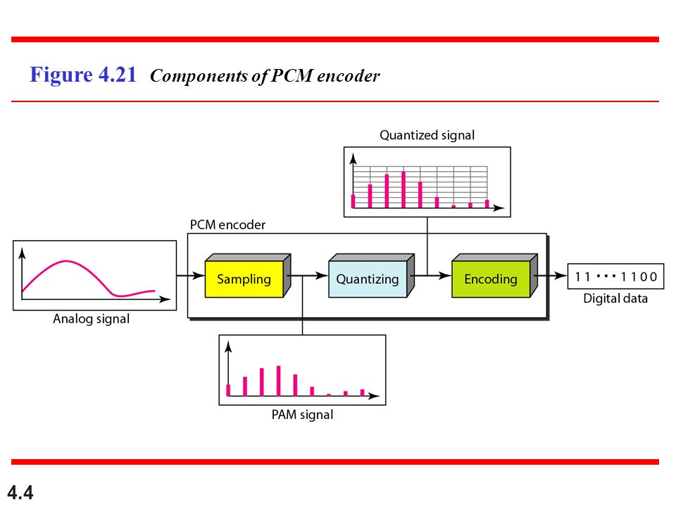 Figure 4.21 Components of PCM encoder
