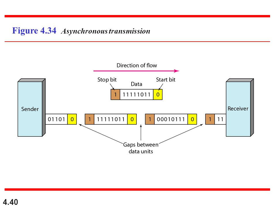 Figure 4.34 Asynchronous transmission