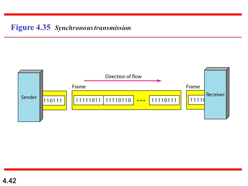 Figure 4.35 Synchronous transmission