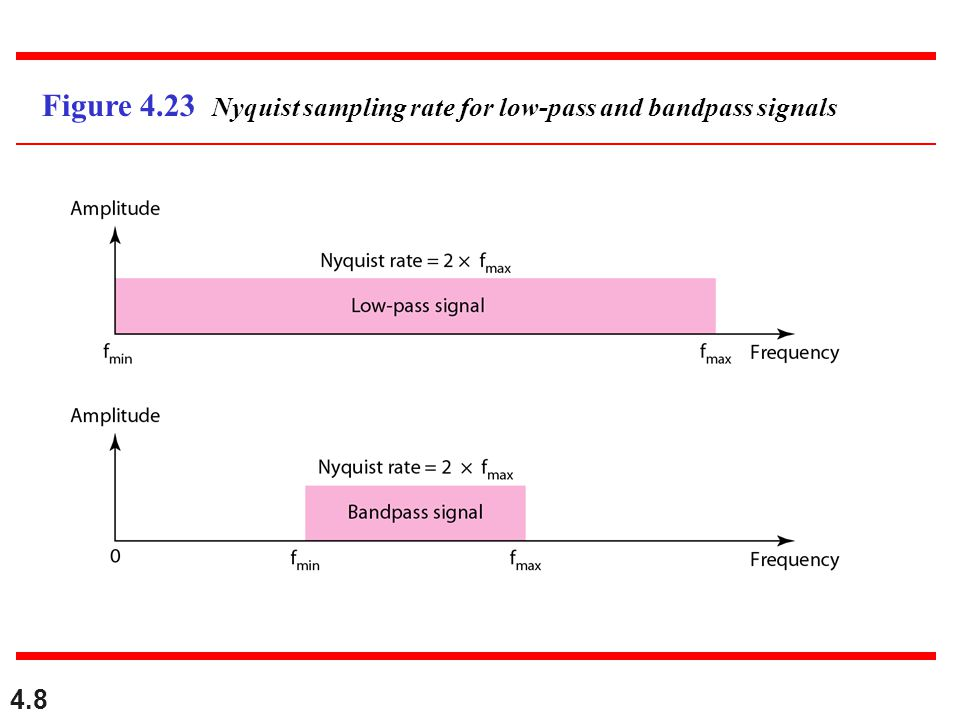 Figure 4.23 Nyquist sampling rate for low-pass and bandpass signals