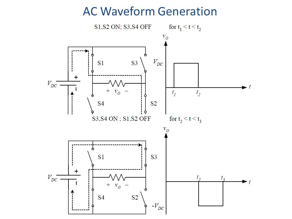 AC Waveform Generation