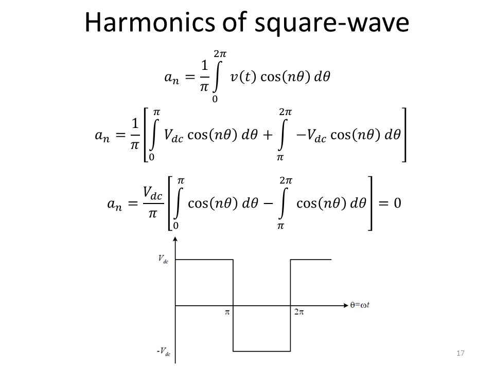 Harmonics of square-wave