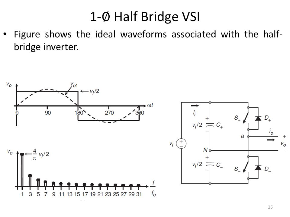 1-∅ Half Bridge VSI Figure shows the ideal waveforms associated with the half-bridge inverter.