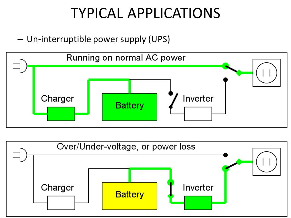 TYPICAL APPLICATIONS Un-interruptible power supply (UPS)