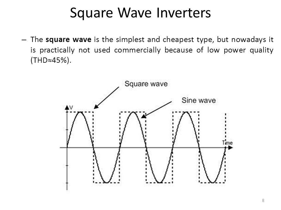 Square Wave Inverters