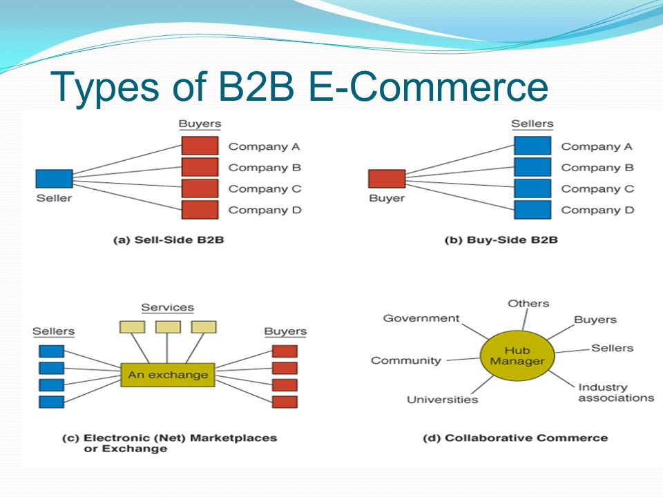 The types of e commerce
