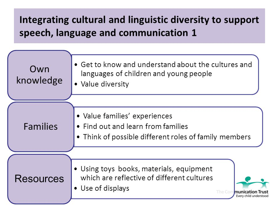 language plays different roles in a cultures evolution Learn why kids from diverse backgrounds can have trouble in school in this discussion of culture and language roles in different cultures play events, and.