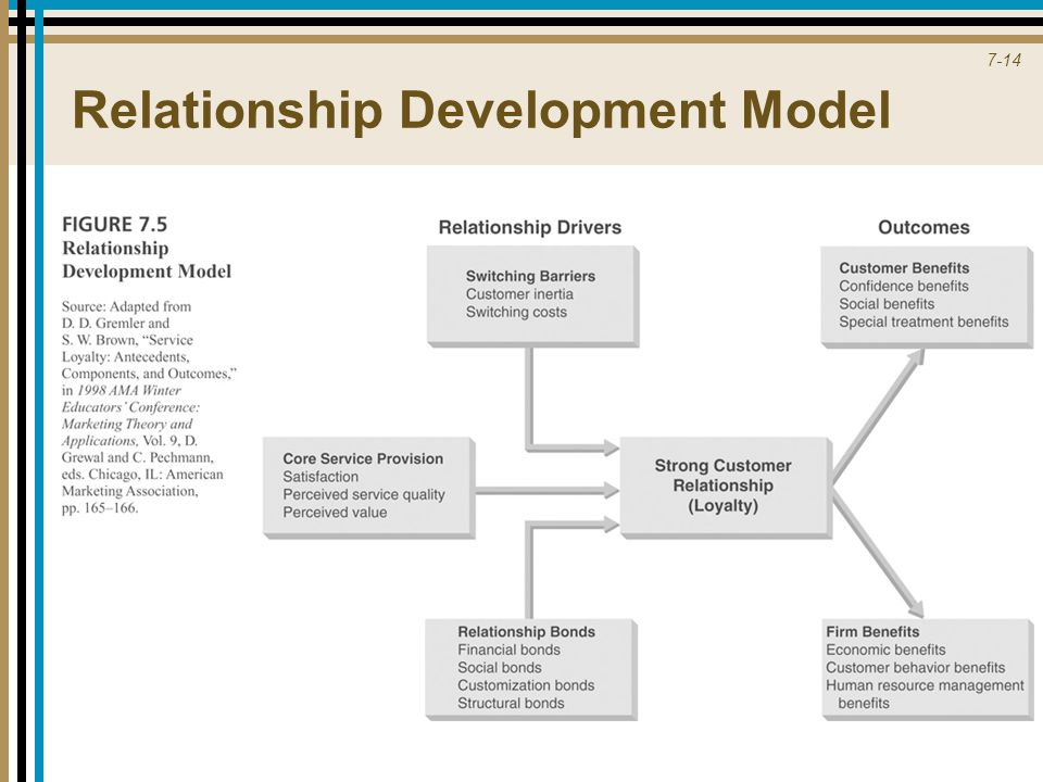 kerchoffs and daviss filter model fm a theory of relationship development Send in your kerchoffs and daviss filter model fm a theory of relationship development suggestions many books.