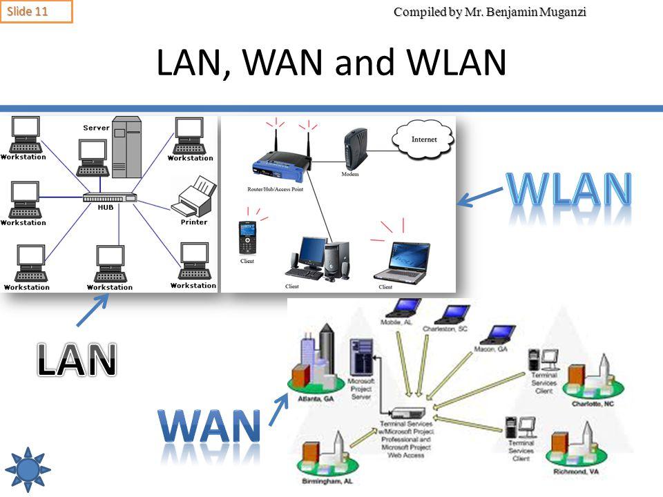 Difference Entre Lan Et Wan Et Wlan Driver