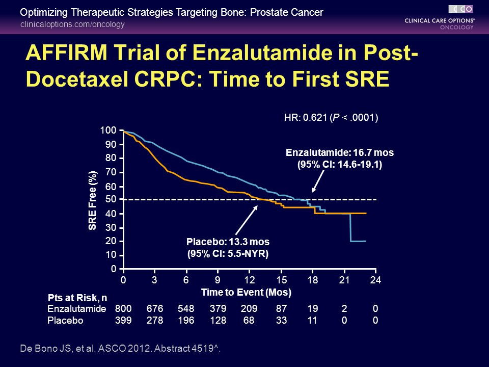 An update on enzalutamide in the treatment of prostate cancer