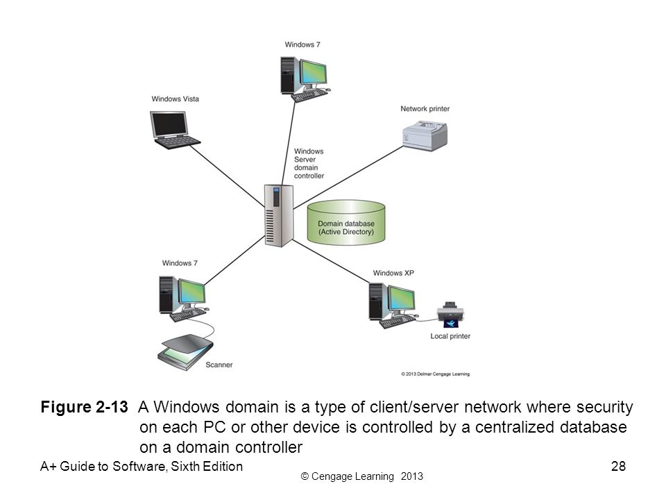 Figure 2-13 A Windows domain is a type of client/server network where security on each PC or other device is controlled by a centralized database on a domain controller