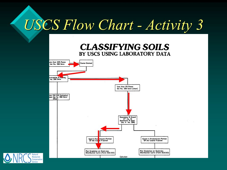 unified soil classification system pdf