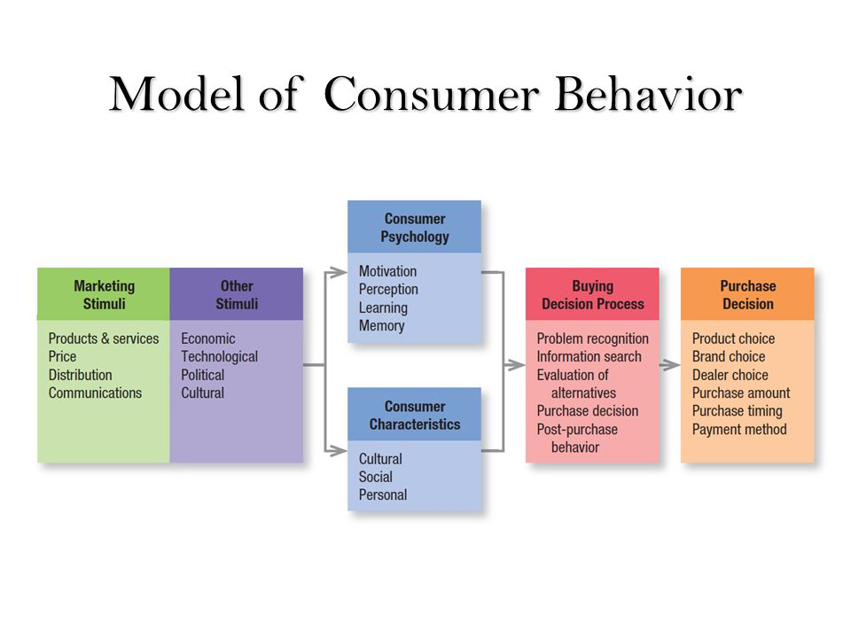 filipino author about consumer behavior Consumer behavior is a hotbed of psychological research as it ties together issues of communication (advertising and marketing), identity (you are what you buy), social status, decision-making .
