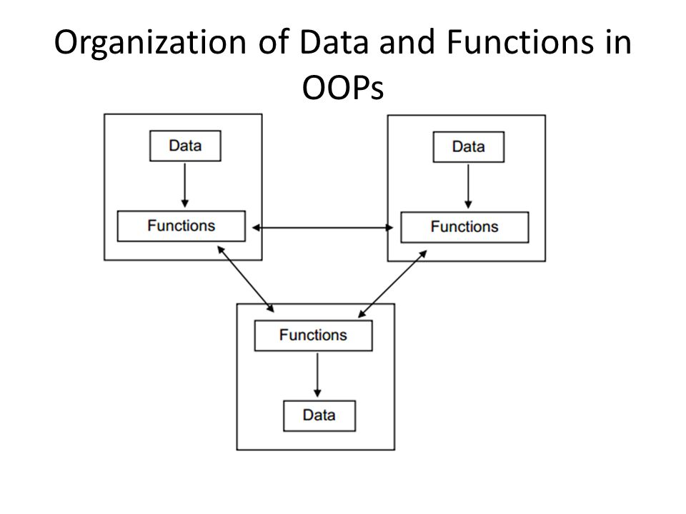 Organization of Data and Functions in OOPs