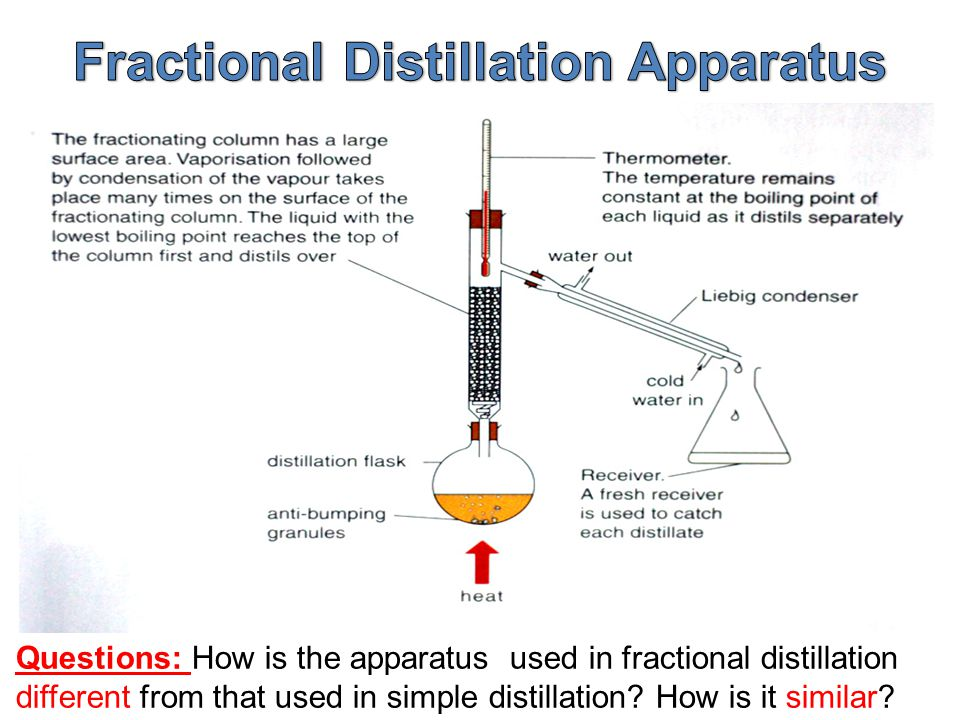 fractional distillations A fractionating column is used to separate the components used a series of distillations called rectification in fractional distillation.