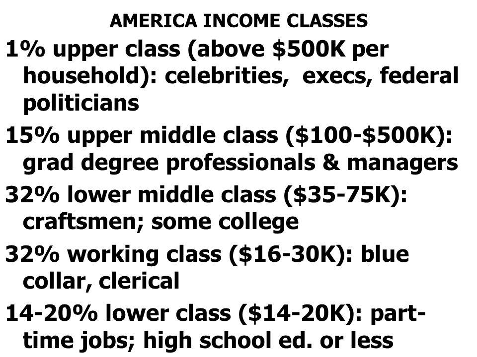 AMERICA INCOME CLASSES