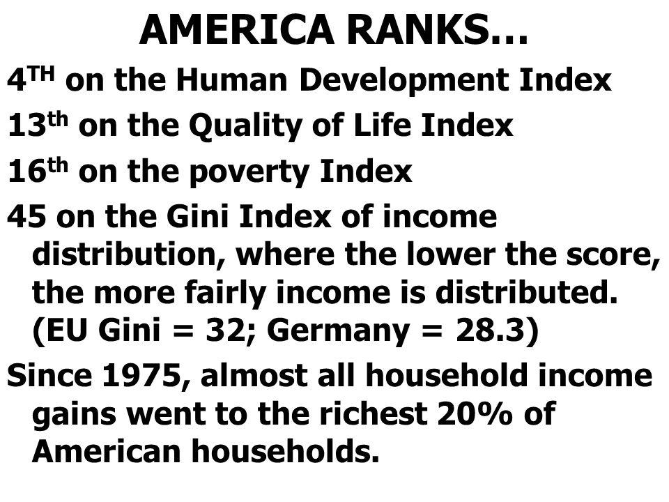 AMERICA RANKS…