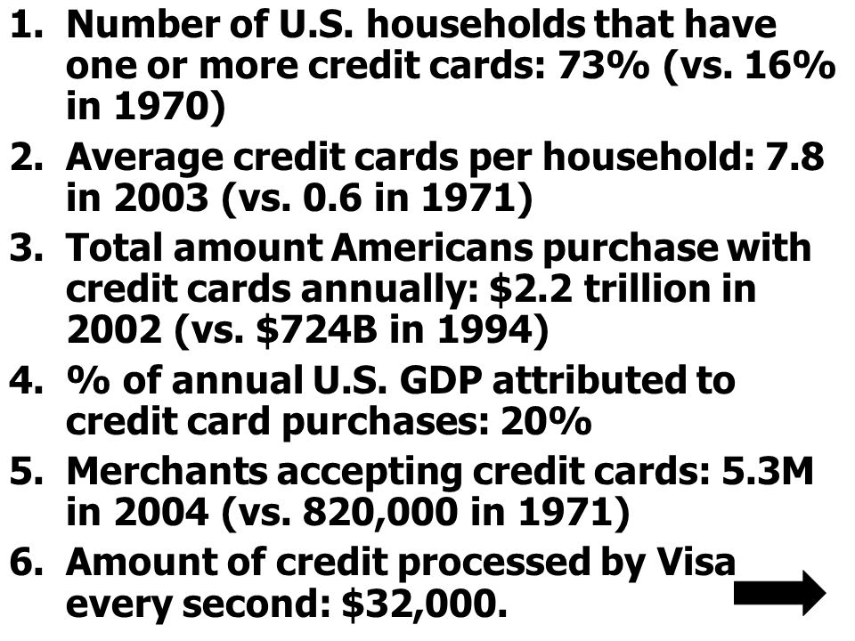 Number of U. S. households that have one or more credit cards: 73% (vs
