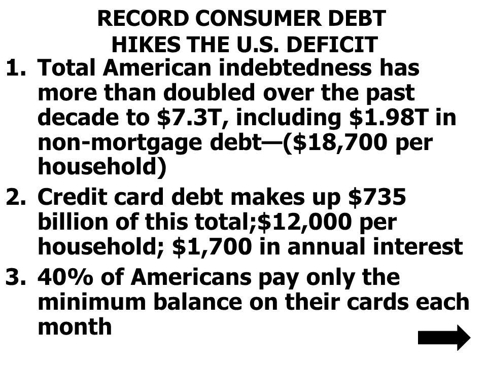 RECORD CONSUMER DEBT HIKES THE U.S. DEFICIT
