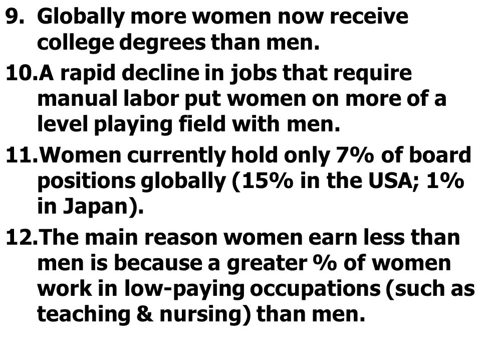 Globally more women now receive college degrees than men.