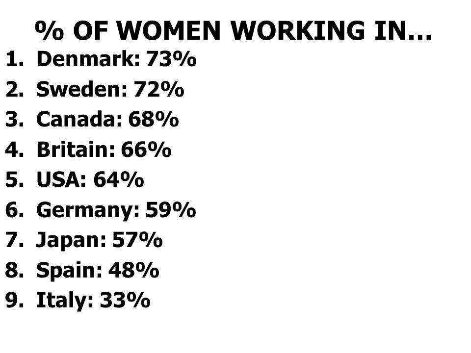 % OF WOMEN WORKING IN… Denmark: 73% Sweden: 72% Canada: 68%