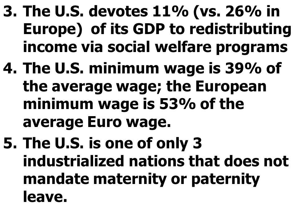 The U.S. devotes 11% (vs. 26% in Europe) of its GDP to redistributing income via social welfare programs