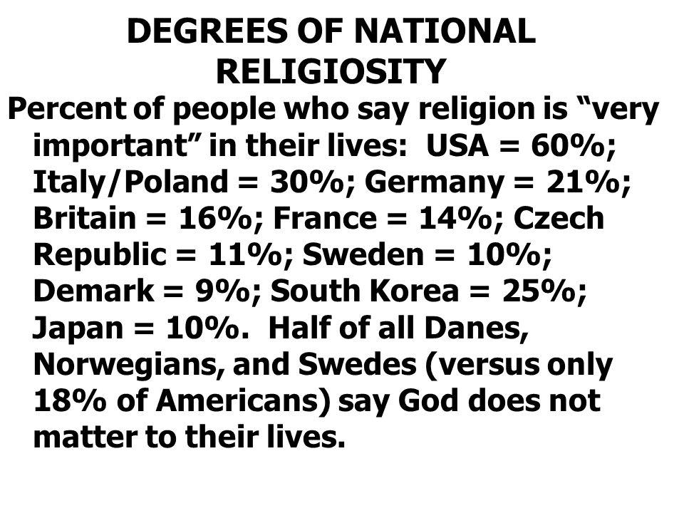 DEGREES OF NATIONAL RELIGIOSITY
