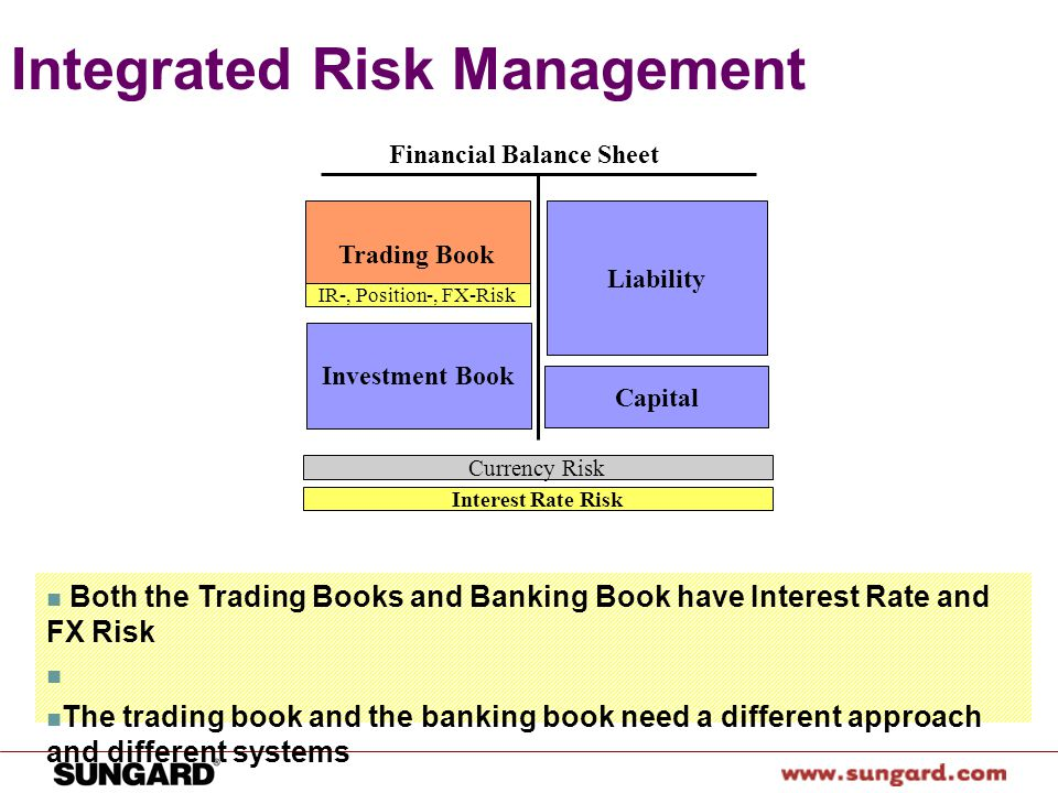 Fx options trading and risk management