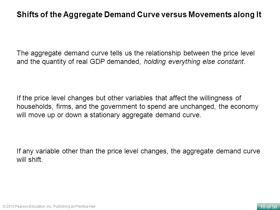 supply and demand and stationary aggregate In a recent paper published in this re-view,olivier j blanchard and danny quah (1989) propose a method to identify the dynamic effects of supply and demand dis.