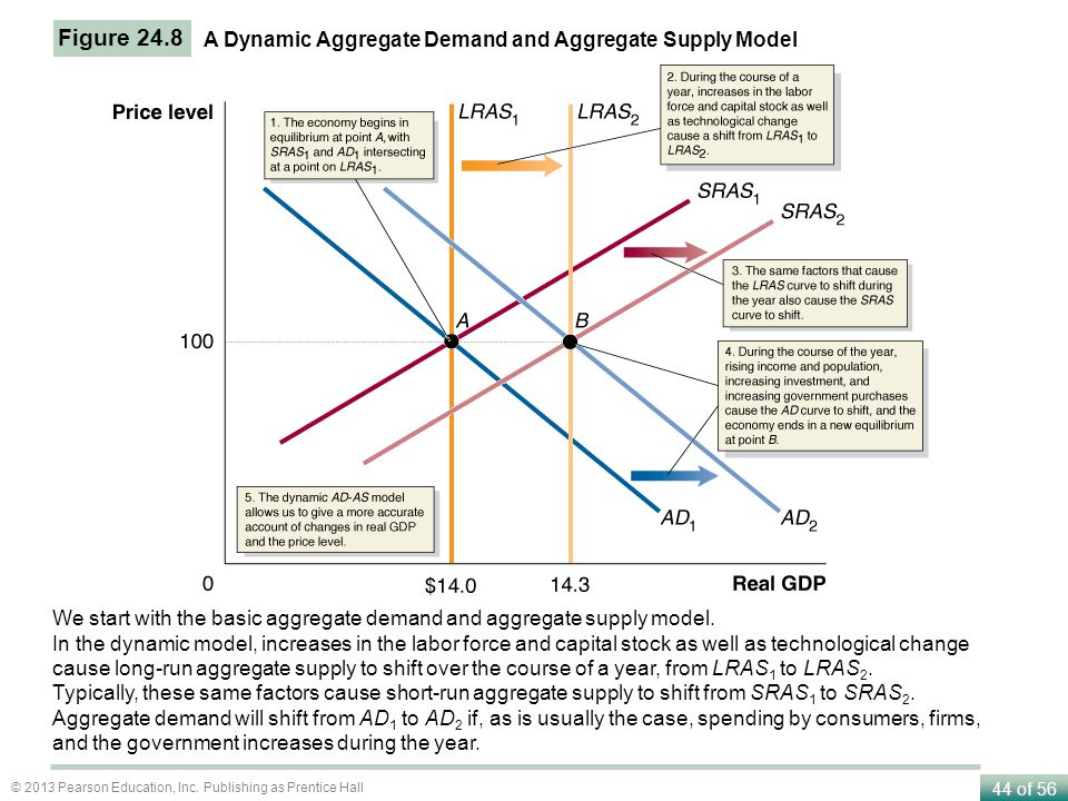 aggregate demand and supply models In this chapter, we outlined the model of aggregate demand and aggregate supply we saw that the aggregate demand curve slopes downward,.