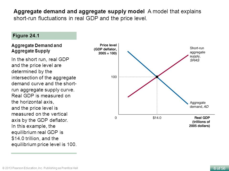 aggregate demand and supply models Chapter 12: aggregate demand and aggregate supply model a model that explains short-run fluctuations in real gdp and the price level aggregate demand curve shows the relationship between the price level and the quantity of real gdp demanded by households, firms, and the government.