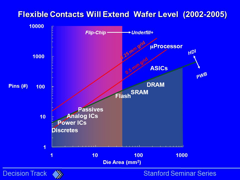 Flexible Contacts Will Extend Wafer Level ( )