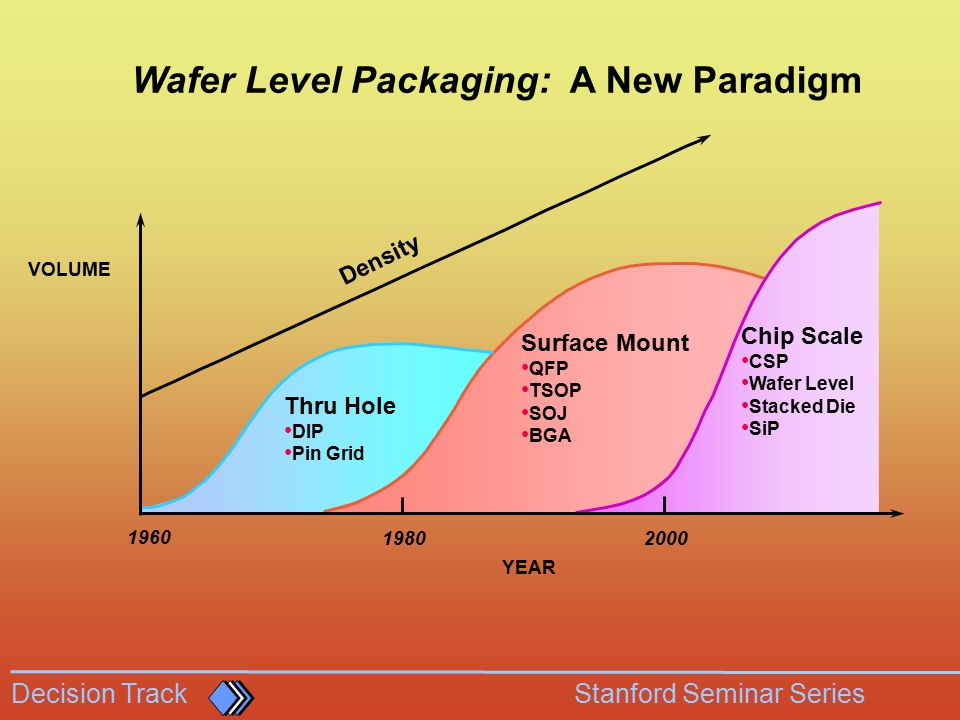 Wafer Level Packaging: A New Paradigm