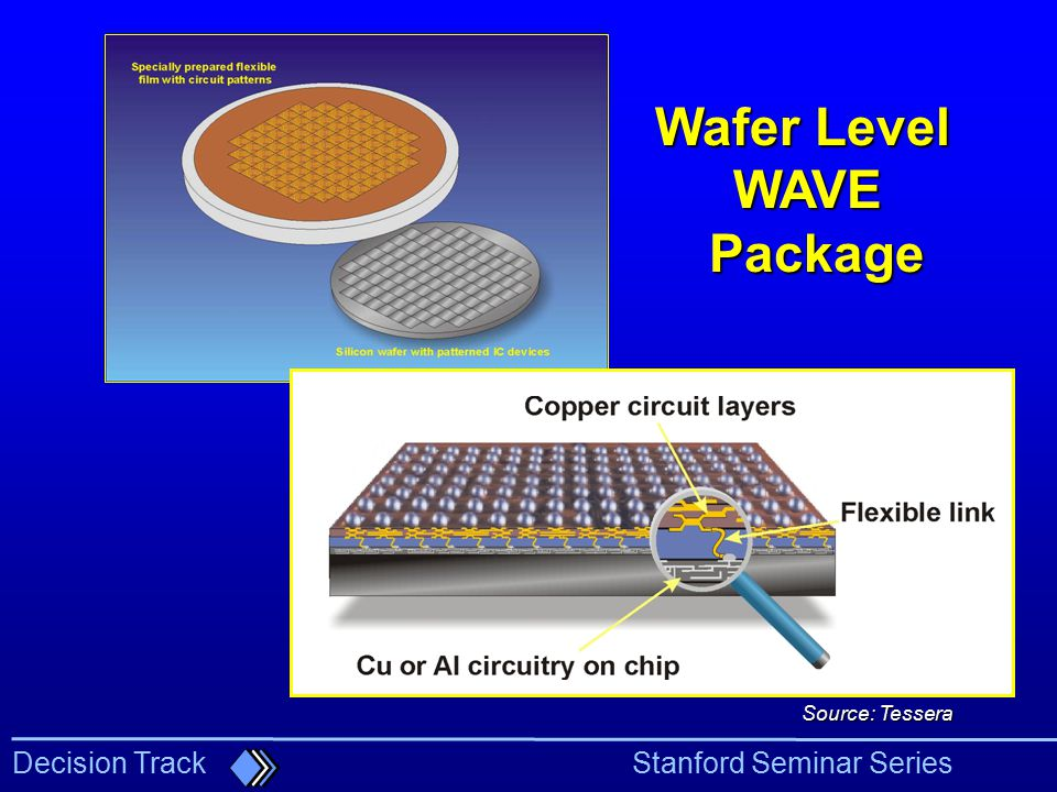 Wafer Level WAVE Package
