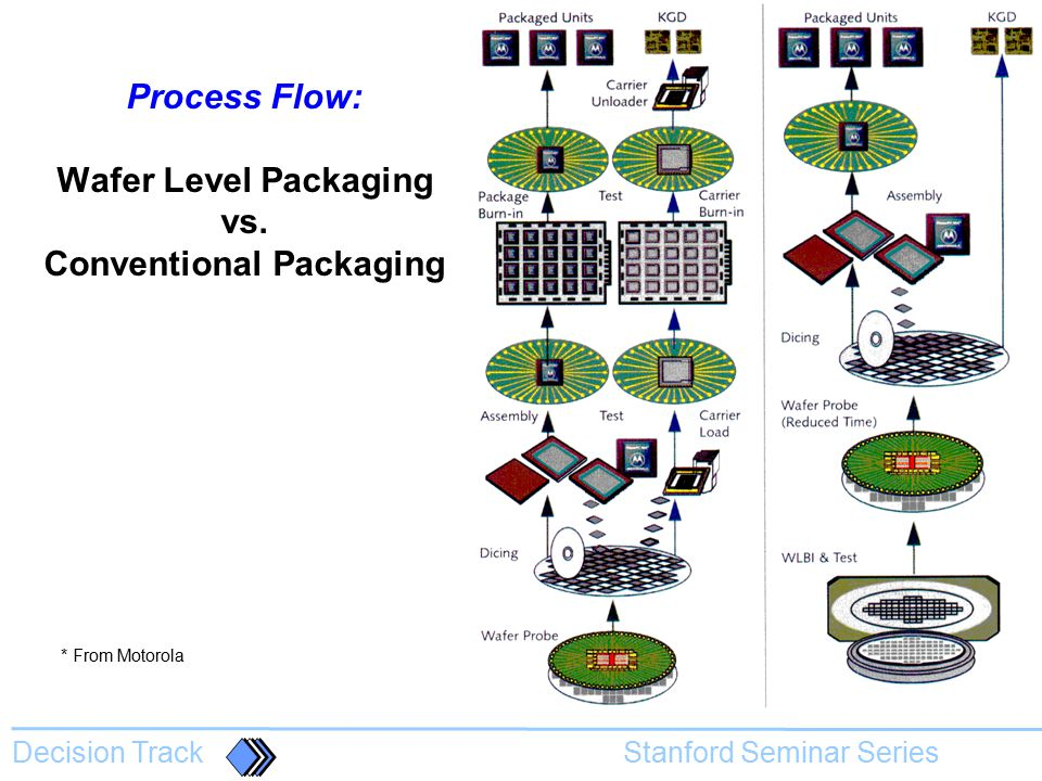 Process Flow: Wafer Level Packaging vs. Conventional Packaging