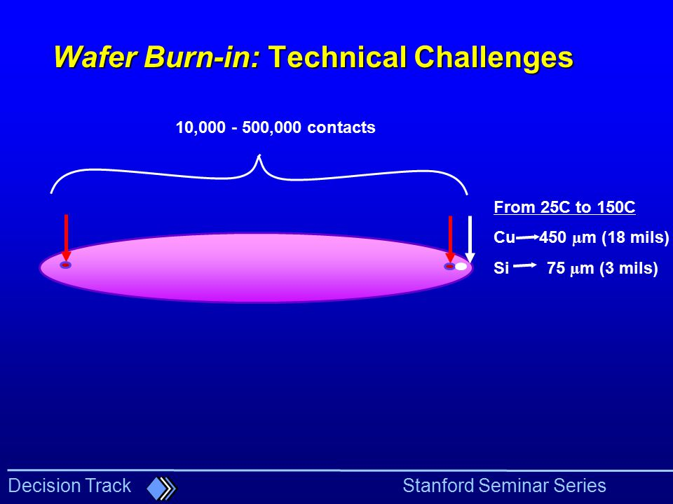 Wafer Burn-in: Technical Challenges