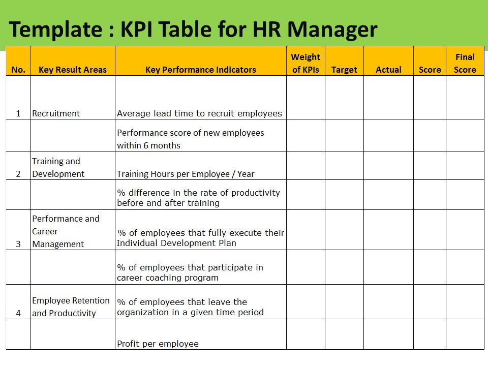 Sample template table of kpi for hr manager ppt video for Key performance indicator report template