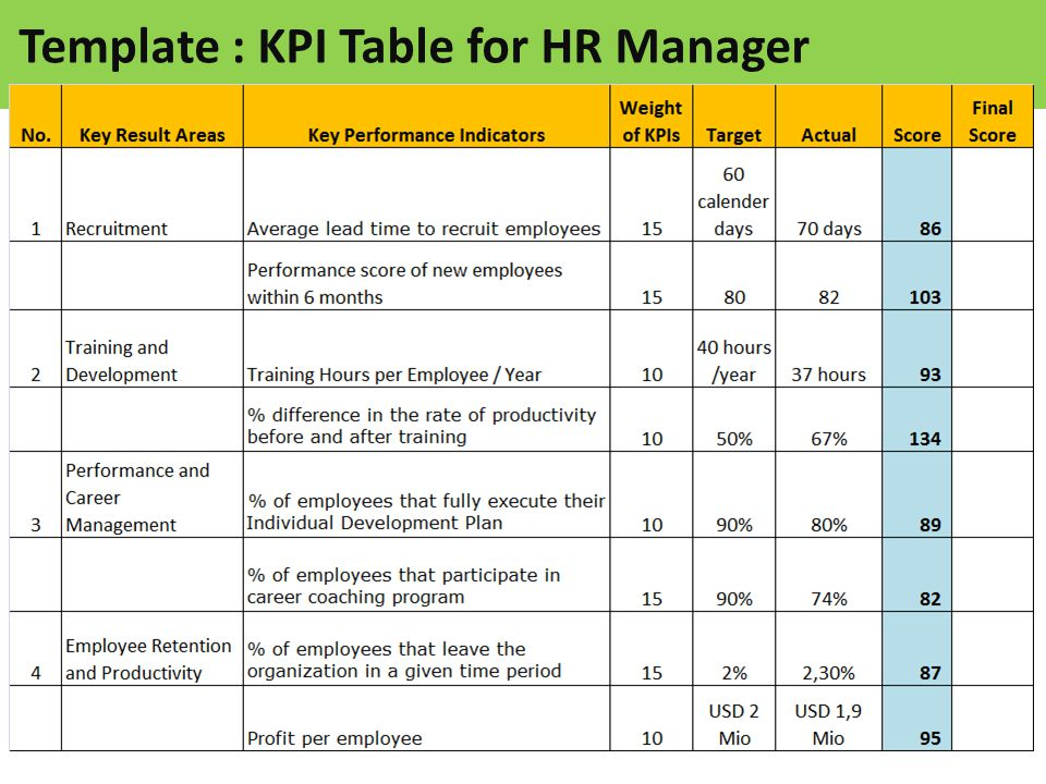 Sample Template Table Of Kpi For Hr Manager Ppt Video