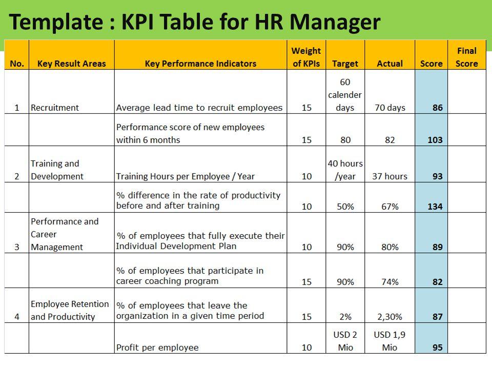 sample template table of kpi for hr manager ppt video online download. Black Bedroom Furniture Sets. Home Design Ideas